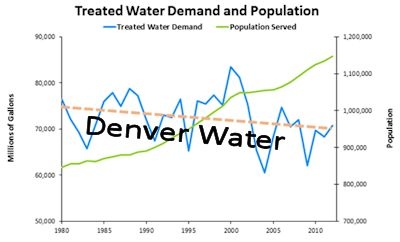 Denver-Water-small